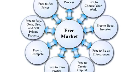 Wolny i wolniejszy rynek